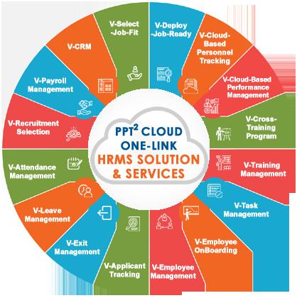 Human Resource Service Provider in Pakistan